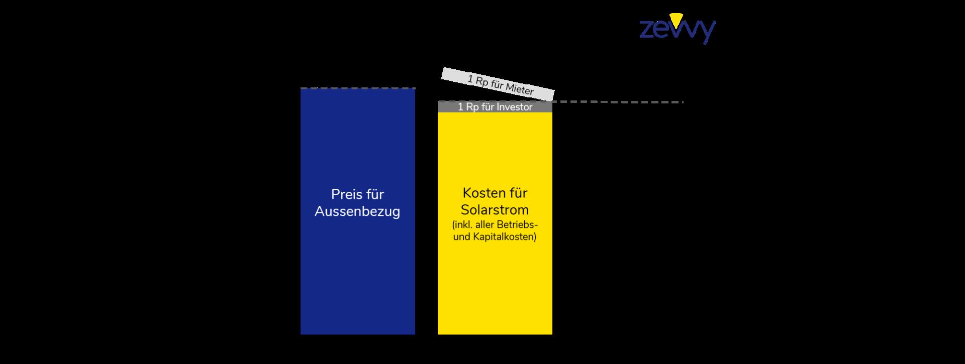 200312_ZEV_Mieterschutz_Solartarif_1.1