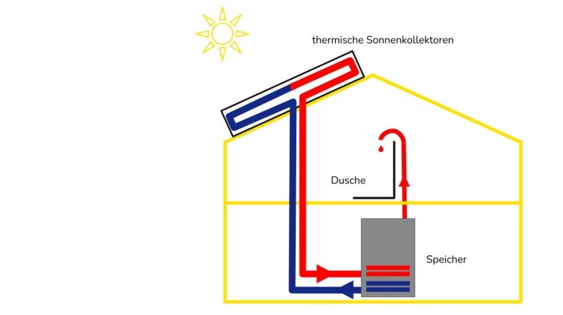 150421_thermische Solaranlage_3.1.pptx-4